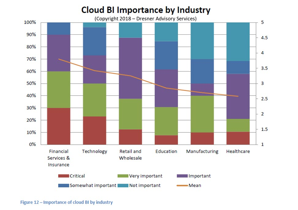 Cloud-BI-Importance-by-industry.jpg