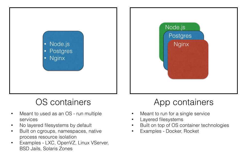 os-vs-app-containers-a3f09c304838c7687273371874f61.jpg