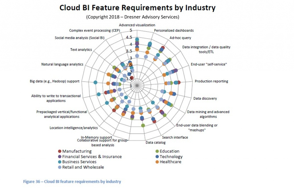 Cloud-BI-Feature-Requirements-By-Industry.jpg