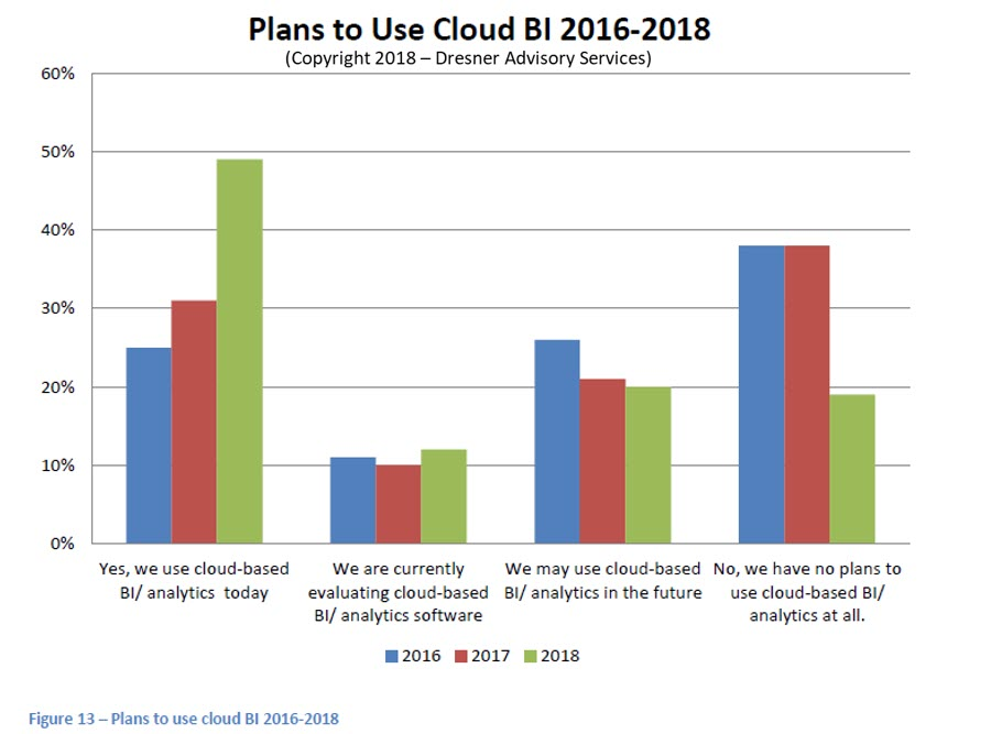 Plan-to-use-Cloud-BI-2016-2018.jpg