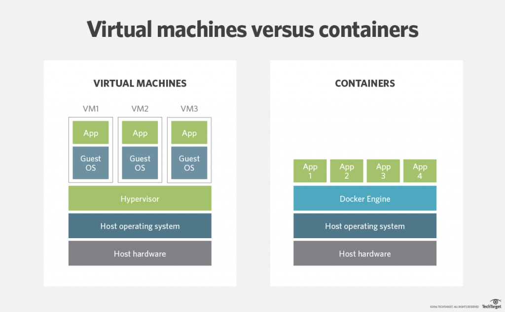 windows-server-virtual-machines-vs-containers.png