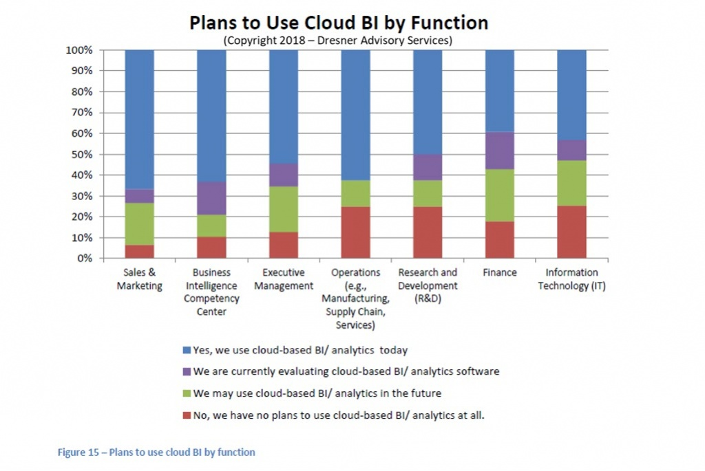 Plans-To-Use-Cloud-BI-By-Function.jpg
