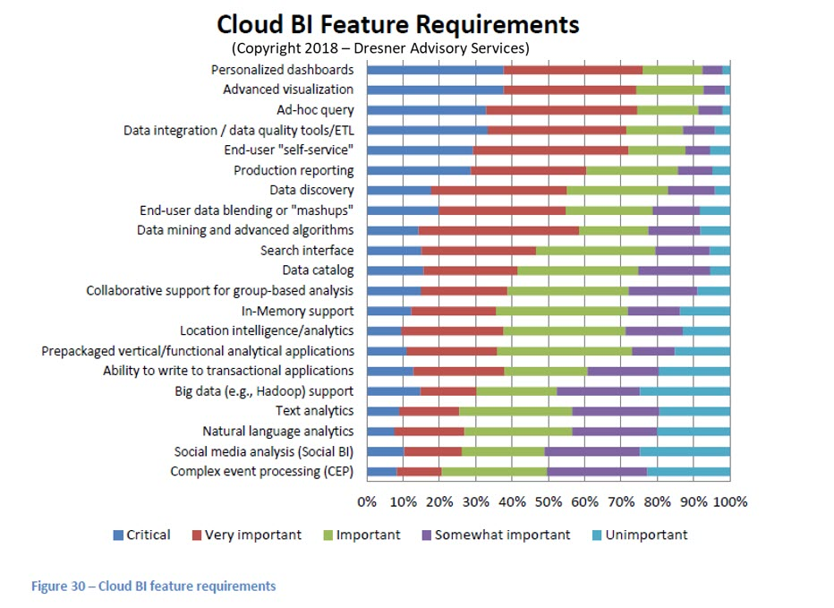 Cloud-BI-Feature-Requirements.jpg