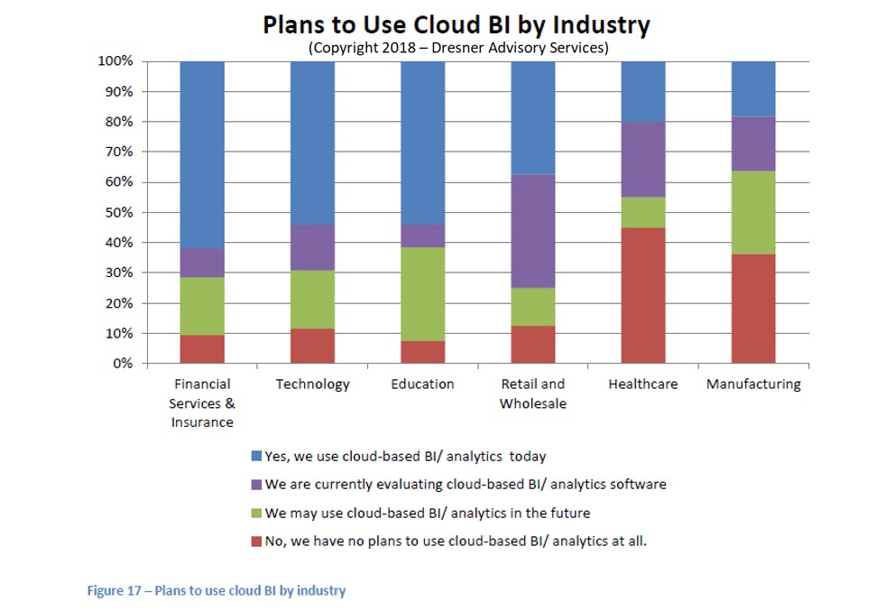 Plans-To-Use-Cloud-BI-By-Industry-1.jpg