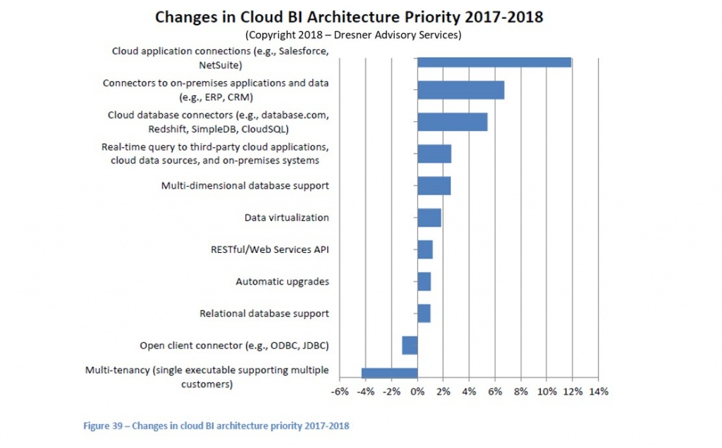 Changes-in-Cloud-BI-Architecture-Priority-2017-2018.jpg